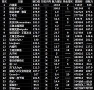 斗鱼tv女主播魅力排行曝光 冯提莫第一胖兔子第二
