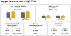 SAP第三季度表现坚挺 云订阅增长28%