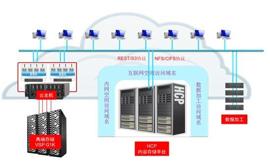 HDS助力首都在线强势进军公有云对象存储市场