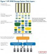 HP 3PAR存储概念 (1)