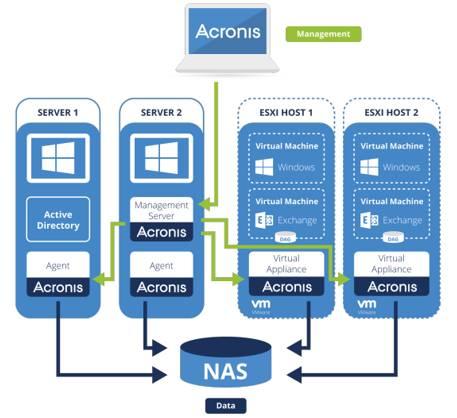 面对日益复杂的IT环境,如何hold住企业的数据安全