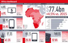 Ovum:2021年非洲4G LTE连接将达1.57亿