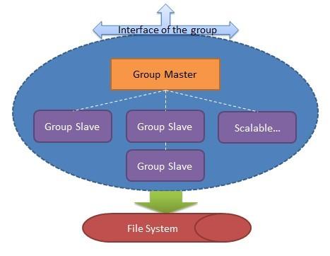 高并发服务端分布式系统设计概要