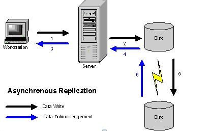 容灾数据复制技术的比较