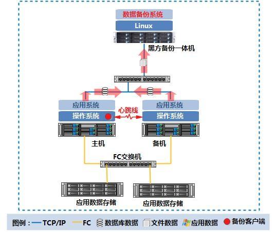 壹进制助推档案管理高效共享与服务--重庆市档案局