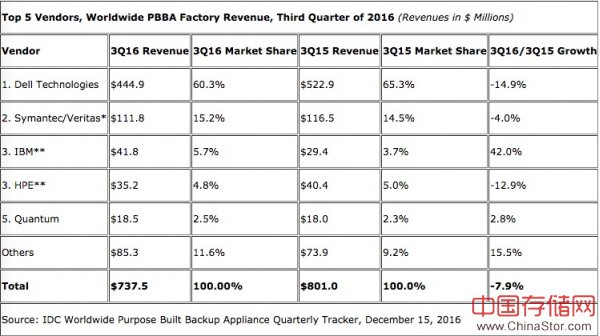 IDC:2016年第三季度全球专用备份设备市场出现萎缩