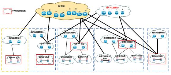 如何构建IDC/ISP信息安全技术管理系统