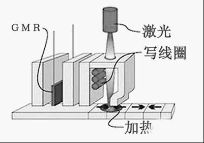 HAMR技术 机械硬盘的强心针HAMR,机械硬盘