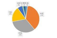 过年微信红包发了460亿个 你贡献了几个?