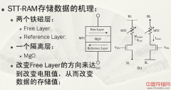 STT-RAM存储技术原理及详解