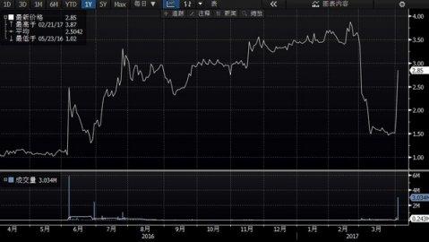 雄安概念股 中国汽车物流两天暴涨89%