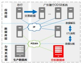 华为 Dorado 5100提升广东建行ODSB系统业务效率