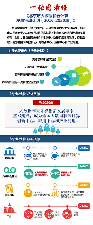 一张图看懂《北京市大数据和云计算发展行动计划(2016-2020年)》