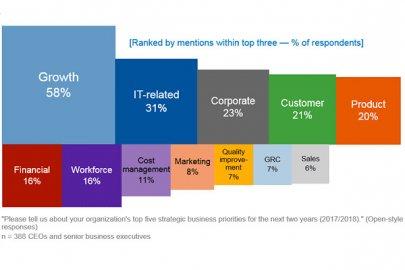 Gartner:47%的CEO面临数字化业务进展挑战