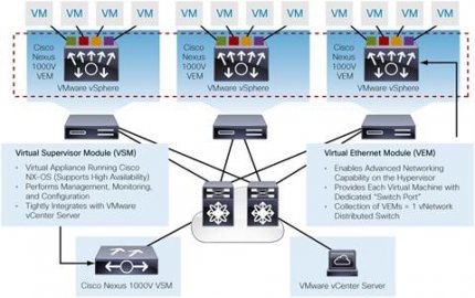 思科反击 应对VMware取消对第三方虚拟交换机支持