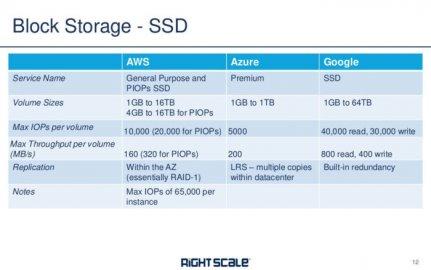 深入比较AWS,Azure和Google Cloud的云存储产品及配置选项