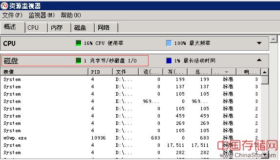 windows服务器磁盘I/O查看及调优方法总结