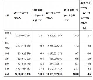Gartner:2017年Q1全球服务器出货量和收入下滑