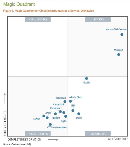 Gartner:AWS与微软Azure领跑,但最大的黑马是阿里云和甲骨文
