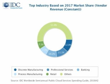 IDC:到2021年全球公有云服务支出预计达2660亿美元