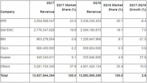 Gartner:2017第二季度全球服务器出货量增长2.4%,收入增长2.8%