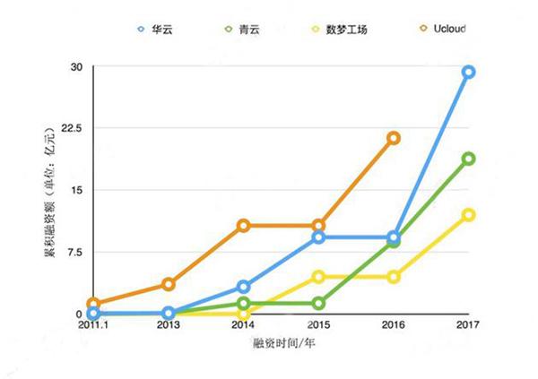 6个月18家融资超50亿元,云计算创业团队会做得更好?