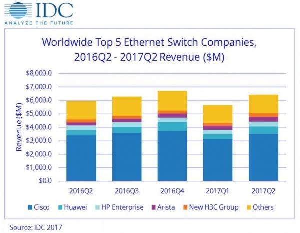 IDC:第二季度全球以太网交换机和路由器市场稳步增长