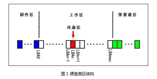 硬盘的P表和G表介绍
