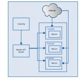 Google开源的容器集群管理系统Kubernetes系统架构简介