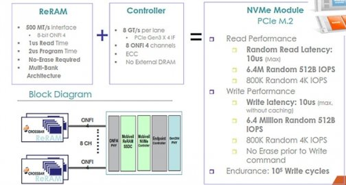 基于ReRAM技术的SSD要来了 超快读写/超高密度