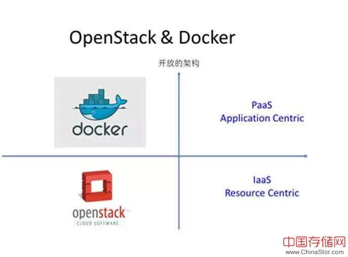 Docker与Openstack区别在哪里?