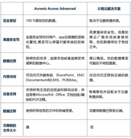 Acronis Access Advanced 8.0 全新发布,企业办公更高效!