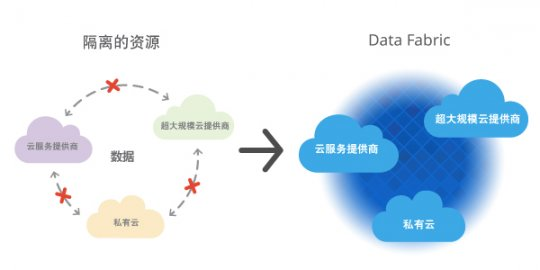 NetApp Data Fabric 为混合云加速数据保护与应用程序性能
