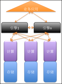 """分布式并行数据库将在 OLTP 领域促进去""""Oracle"""""""