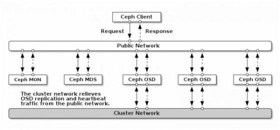 Ceph集群升级到Luminous版本的步骤分享