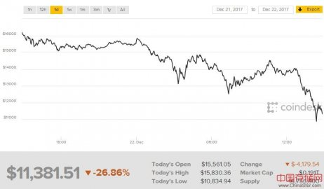 12个小时内跌超2000美元 比特币开始崩盘了吗?