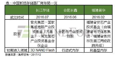 集邦咨询:中国布局存储器,福建晋华、合肥睿力与紫光集团三大阵营成形