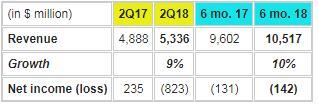 西部数据第二财季净亏损8.23亿美元 同比转亏