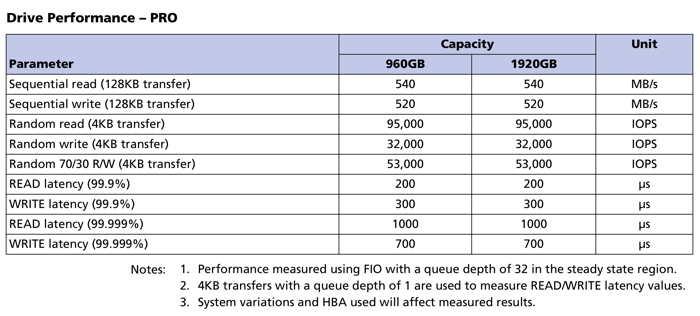 美光推出5200系列 SATA SSD,64层3D NAND技术更强
