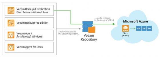 新一代Veeam Recovery to Microsoft Azure确保业务连续性