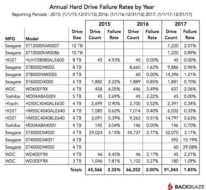 Backblaze发布2017年第四季度硬盘可靠性报告,希捷硬盘故障率明显偏高
