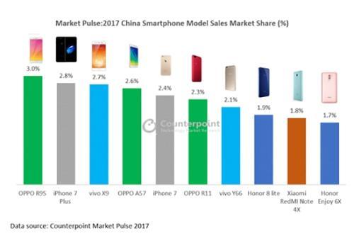 IDC 2017年全球智能手机市场报告:三星、苹果、华为排名前三