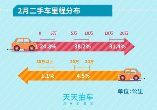 2月个人卖车大数据报告:日系车包揽各车型保值率冠军