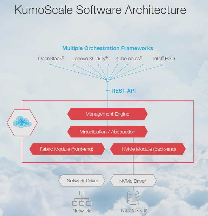 东芝宣布推出KumoScale NVMe-oF共享加速存储软件