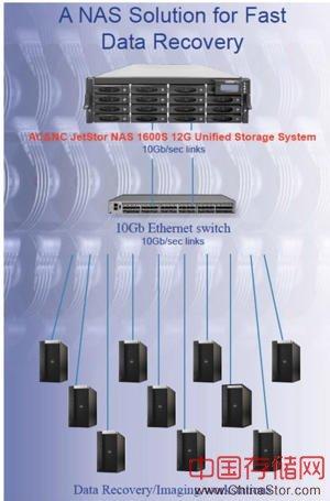 JetStor NAS解决方案,实现更快速的关键数据恢复