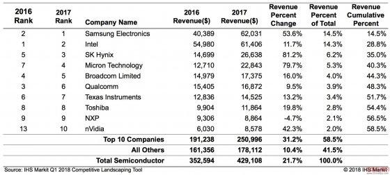 2017年半导体产业突破4290亿美元,14年来增长率最高