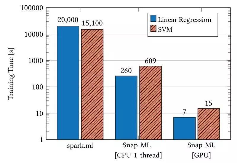 IBM全新机器学习库SnapML:训练提速46倍,40亿样本仅需91.5秒