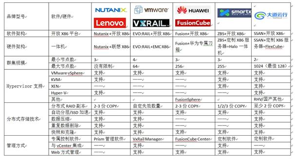 刘东谈超融合二:国内外超融合产品的主要区别及对比