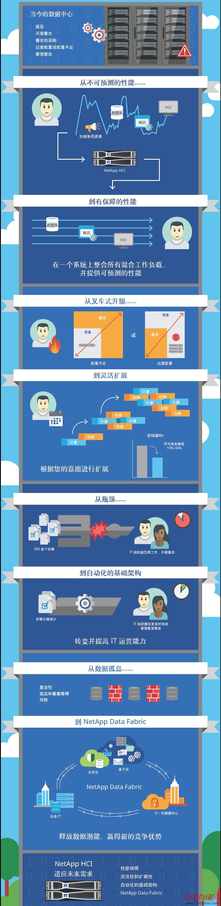 NetApp HCI新一代企业级超融合基础架构