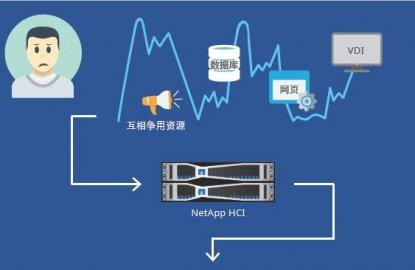 一张图看懂NetApp HCI 超融合基础架构如何帮助用户构建下一代数据中心